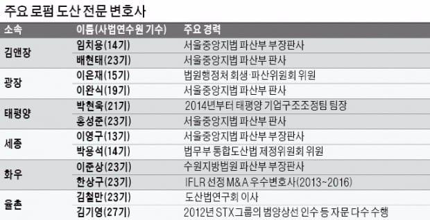 """[Law&Biz] 로펌들 'P플랜 열공'…""""기업회생 시장서 기회 잡자"""""""