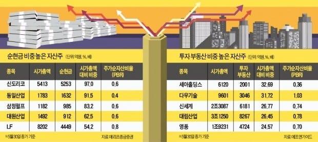 """소외됐던 자산주도 들썩…""""장기 강세장 온다"""""""