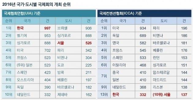 국제회의 개최 순위 세계 1위 K-마이스… 기준 달리하면 13위