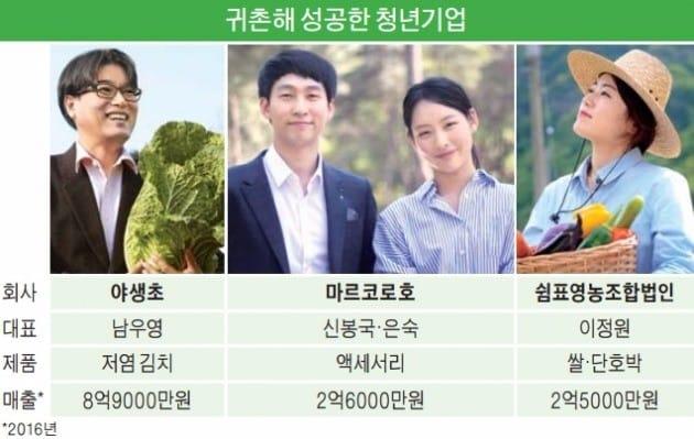 경북서 농촌창업 성공기 쓰는 청년들