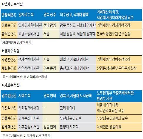 '권부의 숨은 실세' 청와대 비서관 …'참여정부·친문·개혁성향' 공통분모