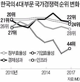 2017 IMD 국가경쟁력 순위 29위…2016년과 같아
