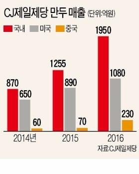 """러시아 진출한 CJ제일제당 """"2020년엔 만두시장 1위"""""""