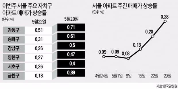 강동구 집값 상승률, '세종대왕' 제쳤다