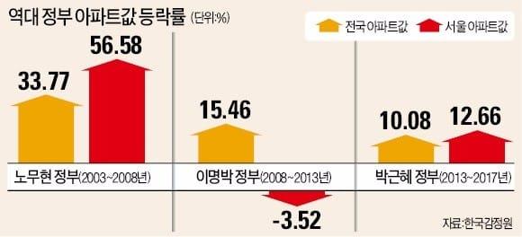 노무현 정부 5년간 서울 집값 56% 폭등…문재인 정부도 부동산에 발목 잡히나