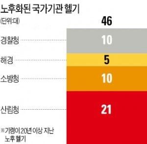 국산 헬기 '수리온' 산불 진압 나선다