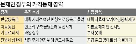전월세 상한제·통신 기본료 폐지…문재인 정부 '가격 통제' 어디까지