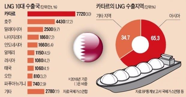 고립된 'LNG 최대 수출국'…카타르발 수급 불안에 아시아 떤다