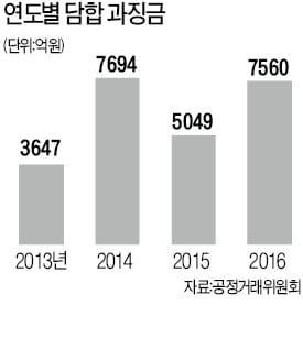 독과점 기업 '갑질'도 징벌적 손해배상