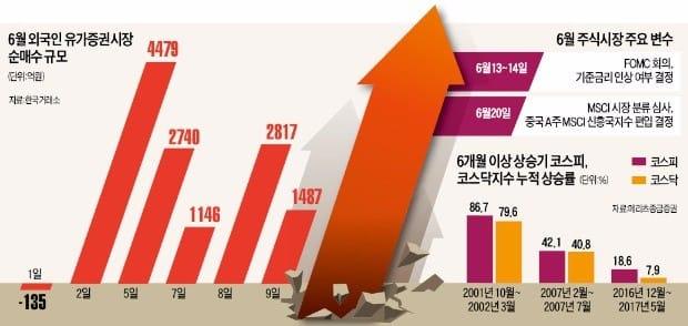 [이제 다시 주식이다] '6월 조정론' 뚫은 코스피…첫 7개월 연속 상승 힘 받는다