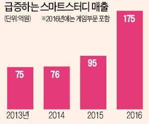 세계시장 사로잡은 '핑크퐁', 뽀로로 신화 잇는다