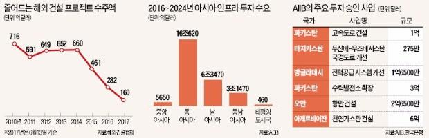 """'해외 수주 절벽' 건설사들 """"AIIB 투자로 '제2 중동 붐' 기대"""""""