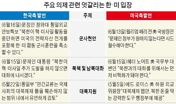 """문정인 """"북한 도발 중단 땐 한·미훈련 축소""""…미국 """"한국 정부 입장 아닐 것"""""""