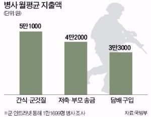 병사들은 월급을 어디에 많이 쓸까?