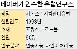 """네이버 '제록스 AI연구소' 인수 """"머신러닝 등 미래기술 선점"""""""