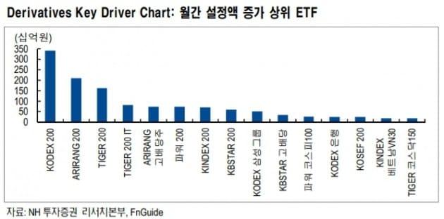 [투자플러스]ETF 투자자들은 IT와 고배당주 선택…수익률은?