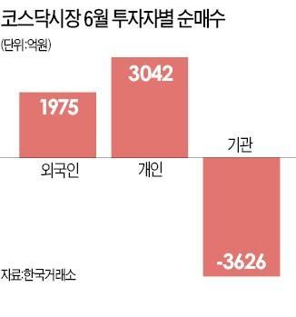 """""""올 코스닥 상장사 영업익 첫 10조 돌파…상승 잠재력 크다"""""""