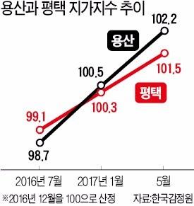 평택 부동산시장 '들썩'…용산도 개발호재 '부푼 꿈'