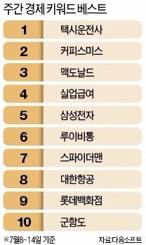 [왁자지껄 온라인] 택시운전사·군함도…대목 노린 영화 검색어 상위