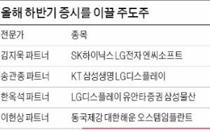 하반기 주도주 IT·금융주가 유망…LGD·삼성생명·유안타증권 추천 많아