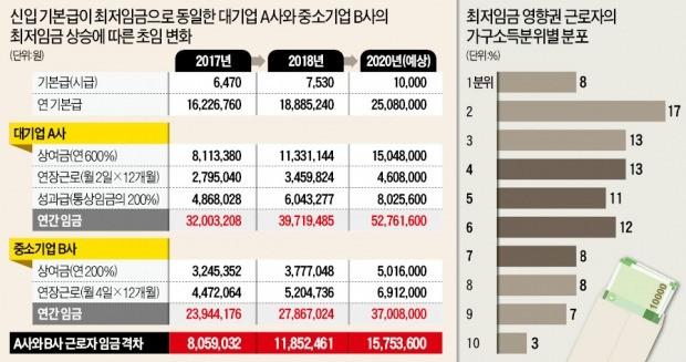 기본급 동일한 대·중소기업 근로자 임금격차 805만→1185만원 벌어져