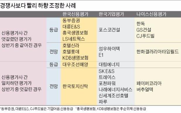 [기업 재무] 한국신용평가, 한발 빠른 기업 신용도 하향조정