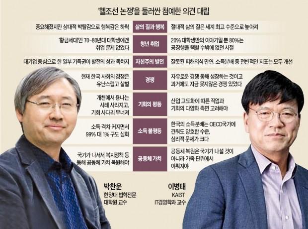 '헬조선 논쟁'의 진화…자본과 경쟁을 논하다