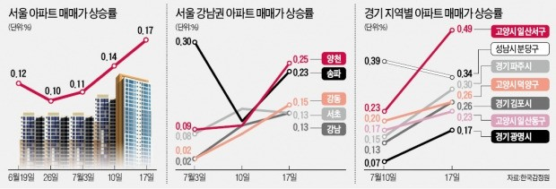 3주째 뜨거운 서울 아파트값…일산 등 '1기 신도시'로 상승세 확산