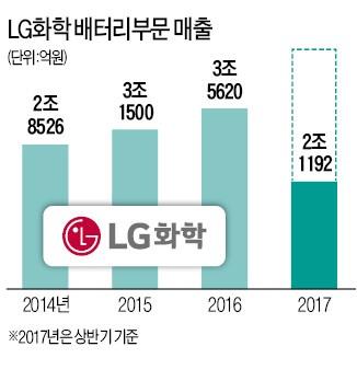 애플 아이폰9 배터리, LG화학이 독점 공급