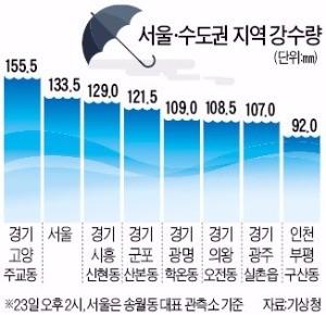 '물폭탄' 터진 수도권…기상청 또 '헛발질'