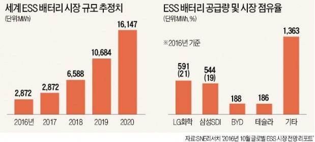 신재생에너지와 한배 탄 ESS시장 '쑥쑥'