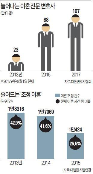 [Law&Biz] '법정서 끝장'보는 부부 증가…'이혼전문 변호사' 내걸자 수임↑