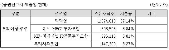 """[레디 큐! IPO] VC가 주목한 유티아이 투자포인트는?…""""中업체 대비 가격·기술 모두 우위 매력"""""""