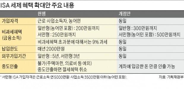 """""""올 세법 개정안, 증권업에 부담요인으로 작용"""""""
