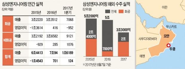 삼성엔지니어링·대우건설, 20억달러 수주 '잭팟'