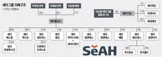 [기업 리모델링] 부실사업 구조조정 나선 세아그룹, 세아엔지니어링, 화공사업 손뗀다