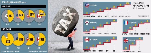 [대한민국 세금 대해부] 미국 70·영국 60%인데… 한국은 상위 10%가 소득세수 87% 부담