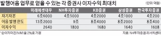이재용 재판에 발목 잡힌 삼성증권… 금감원 '초대형 IB' 인가 보류