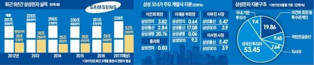 삼성, 리더십 공백 장기화…글로벌 신인도·브랜드 가치 급락 우려