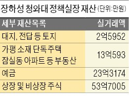 '대기업 저격수' 장하성 실장, 주식 53억 지난 6월 모두 처분