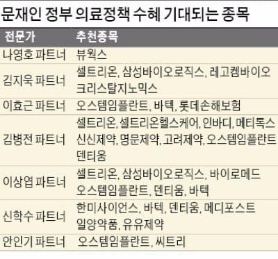 바이오·제약주 '부활' 기대감 … 치매·임플란트 관련주도 '날개'