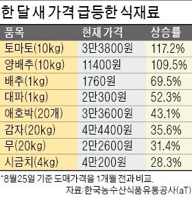 """""""비싸서…불안해서…"""" 밥상 수난시대, 소비자는 우울하다"""