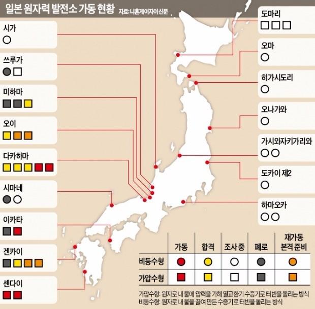 일본 후쿠이현의 다카하마원전 3호기가 지난 6월 가동을 재개했다. 2012년 2월 이후 약 4년 만의 재가동이다. 2011년 3월 후쿠시마 제1원전 사고 이후 새롭게 마련된 원전 규제 기준하에서 다카하마원전은 두 번째로 재가동됐다. 개별 원자로로는 세 번째 재가동 사례로 기록됐다.  ♣♣AP연합뉴스