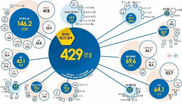 복지 지출에 예산 3분의 1 넘는 146조… 미래 투자는 대폭 '가위질'