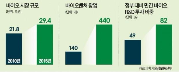 """""""3년차 바이오벤처엔 지원 뚝… 400곳 중 2곳만 '죽음의 계곡'서 생존"""""""