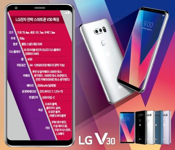 """[베일 벗은 LG 'V30'] """"로맨틱 영화처럼 찍어줘"""" 말하자 '시네 비디오' 모드로 찰칵"""