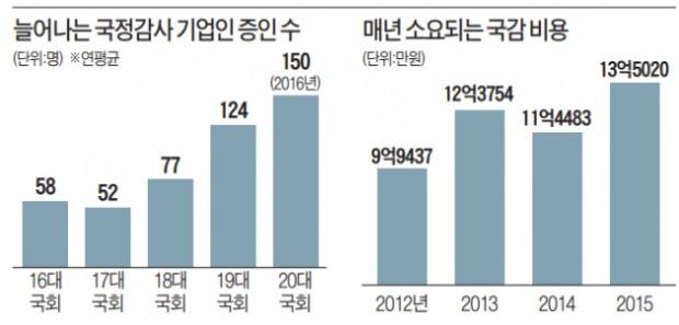 국감 첫 '증인신청 실명제'… 기업인 묻지마 호출 여전