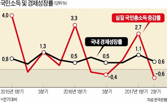 얇아진 '국민지갑'… 실질 국민소득 0.6% 줄었다