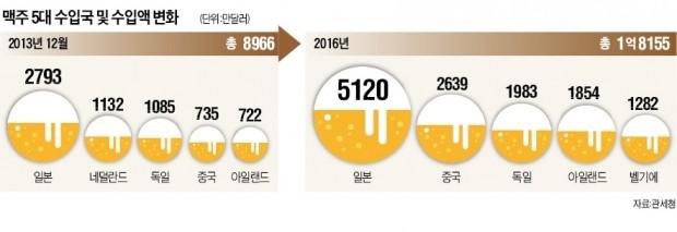 중국 맥주, 독일 제치고 2위…위스키는 캐나다산 약진