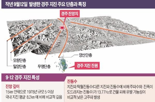 """""""경주 지진 후 여진 2200회…'규모 7' 올 수 있다"""""""